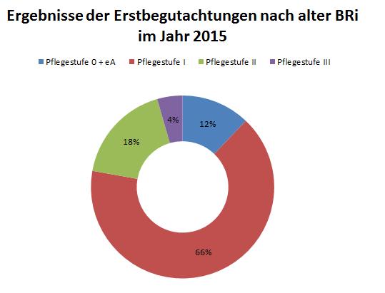 Ergebnisse der Erstbegutachtungen nach den alten Begutachtungsrichtlinien im Jahr 201