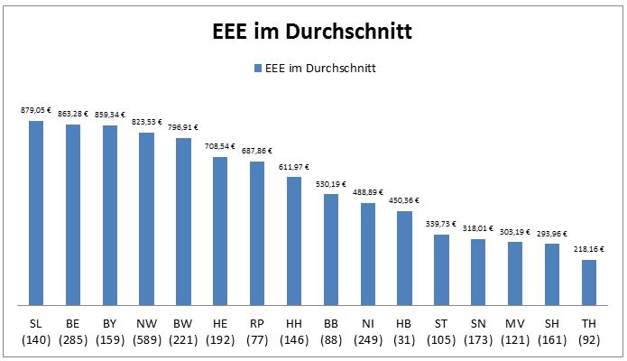 Einrichtungseinheitlicher Eigenanteil in den Bundesländern im Durchschnitt, Stand: 06.06.2017